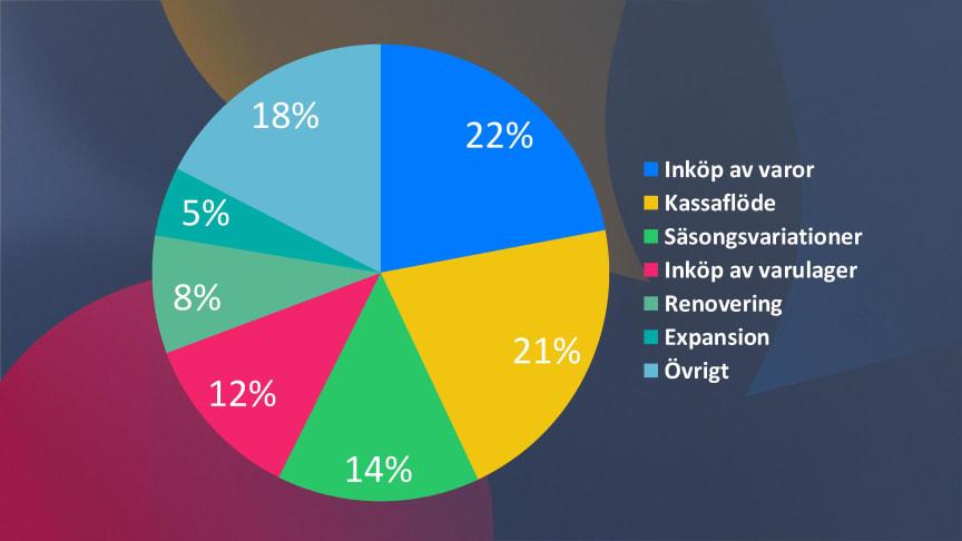 Fördelning av skäl till lån för företag via Lendo. Hämtad ur Lendos rapport om företagslån 2019.