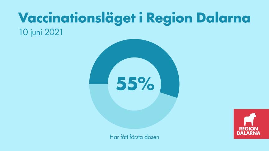 Vaccinationsläget i Region Dalarna: 10 juni 2021