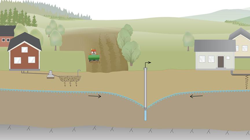 Framsidesbild 2016-19: Konceptuell modell av mikrobiologisk förorening till grundvattentäkter med naturlig infi ltration. Figur: Karin Holmgren, Chalmers
