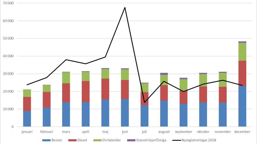 Antalet nyregistrerade bilar ökade med knappt 107 procent i december