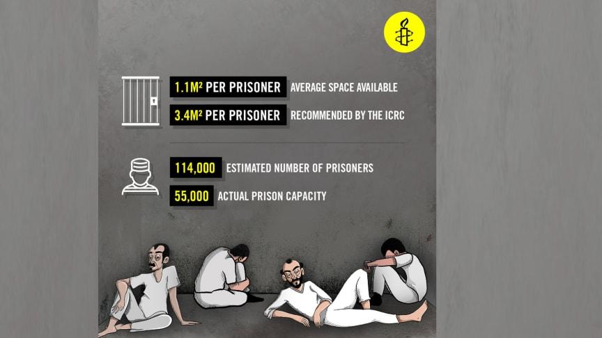 Egypten: Samvetsfångar och politiska fångar bestraffas genom att nekas sjukvård