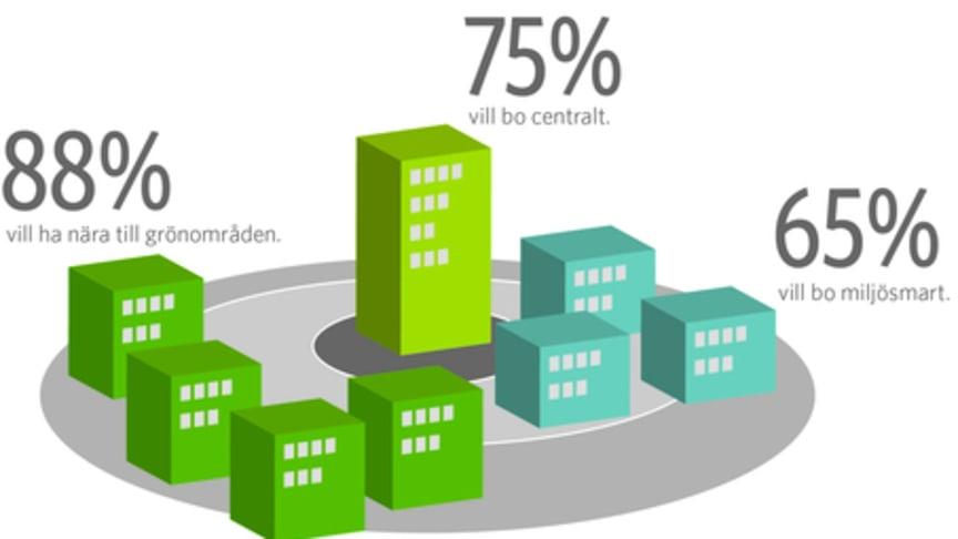 En majoritet av göteborgarna vill bo miljösmart