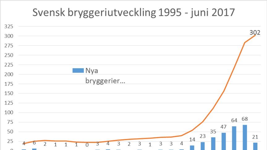 Diagrammet visar utvecklingen för svenska bryggerier de senaste tjugotvå åren. Bryggeristatistiken har tagits fram i samarbete med ölskribenten Johan Lenner, som driver ölbloggen www.portersteken.se