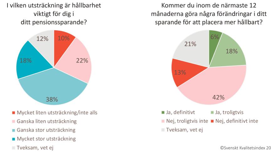 Mer än hälften av kunderna svarar att de tycker att hållbarhet är viktigt i deras pensionssparande, ändå är det relativt få som aktivt planerar att göra förändringar för att placera pensionen mer hållbart.
