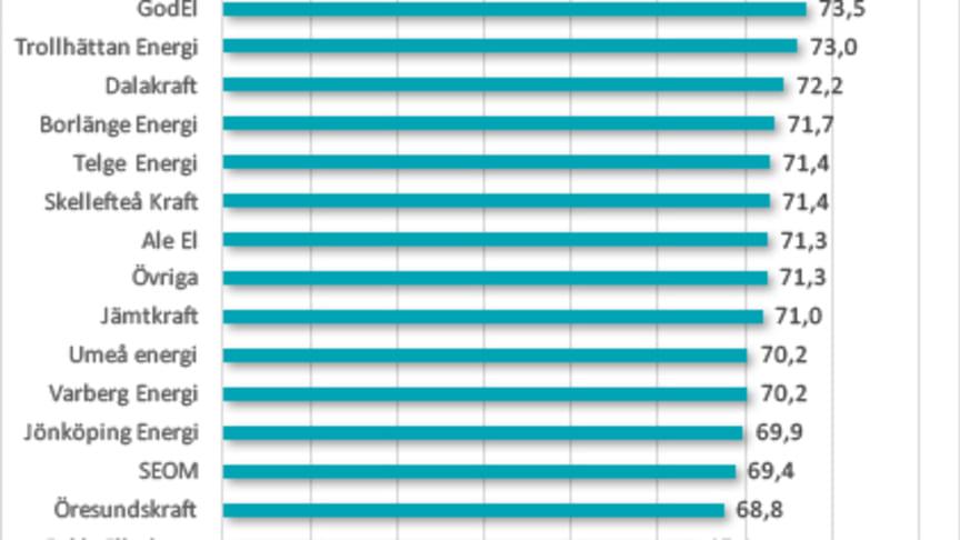 SKI Kundnöjdhet Elhandel för privatpersoner 2017. Kundnöjdhetsindex 0-100. Företag med under 60 i kundnöjdhet har stora svårigheter att motivera sina kunder att stanna kvar, betyg över 75 visar en stark relation mellan företag och kund.