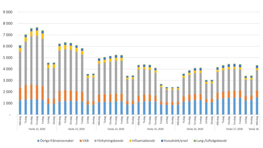 20200427 aktuell korttidsfrånvaro antal per 100 000 medarbetare per orsak