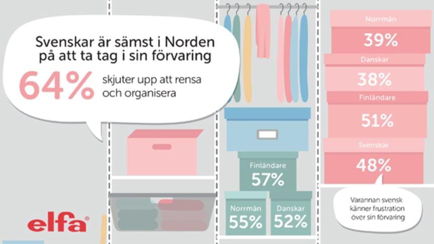 """För tredje året i rad presenterar Elfa """"Förvaringsrapporten"""", en nordisk undersökning som kartlägger vanor och attityder till förvaring och hur vi organiserar våra hem."""