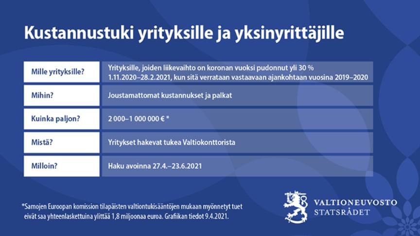 Kustannustuen haku käynnistyy 27.4. ja sulkemiskorvauksen haku 12.5.
