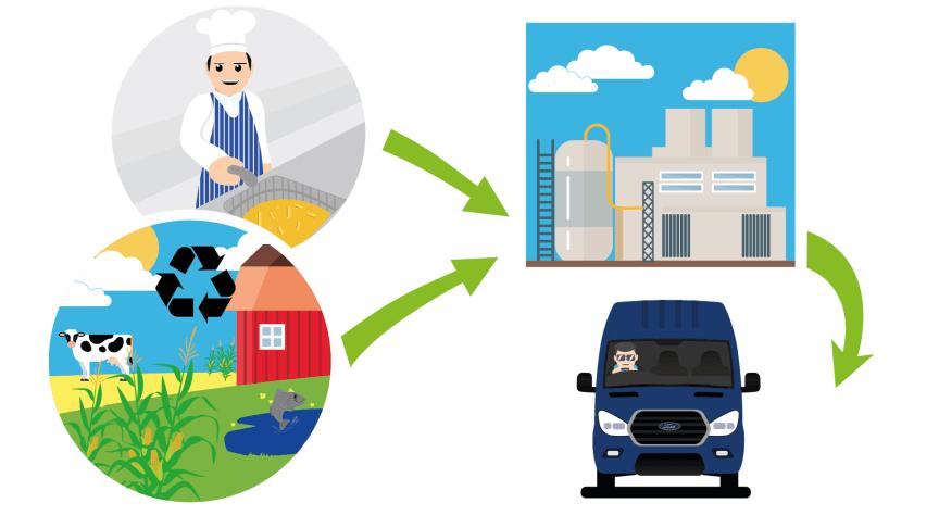 Ford har godkänt användningen av det fossilfria drivmedlet HVO i sina transportbilar.