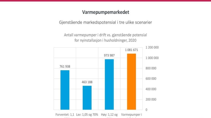 Alle tre scenariene til Prognosesenteret viser et betydelig markedspotensial framover.