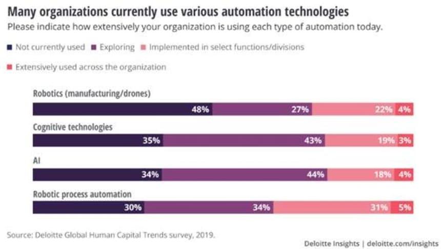 Studien Deloitte Global Human Capital Trends visar att endast ca 4 % av alla bolag använder sig av AI, robotar och datadriven teknik.