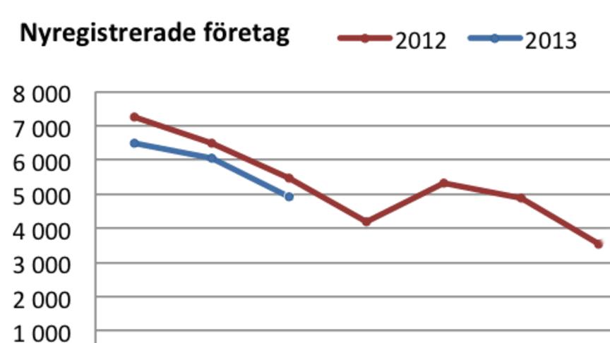 Fortsatt minskat nyföretagande i mars