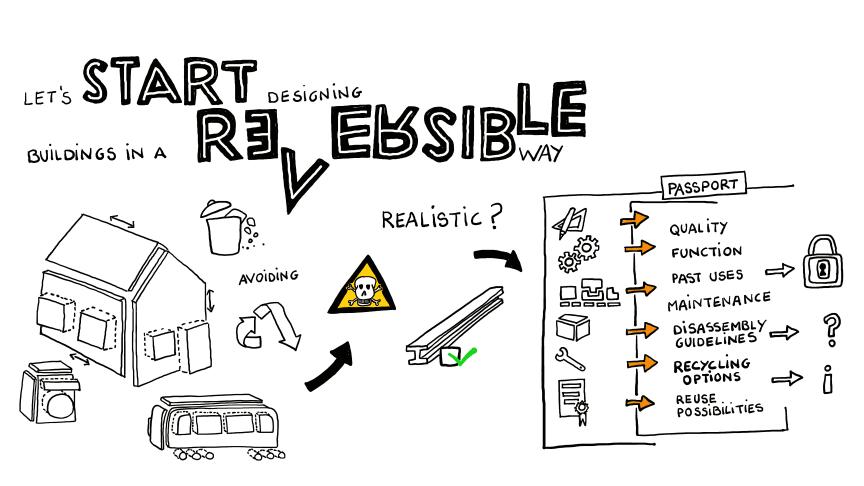 BAMB har också tagit fram ett designprotokoll för reversibel design. Bild: BAMB