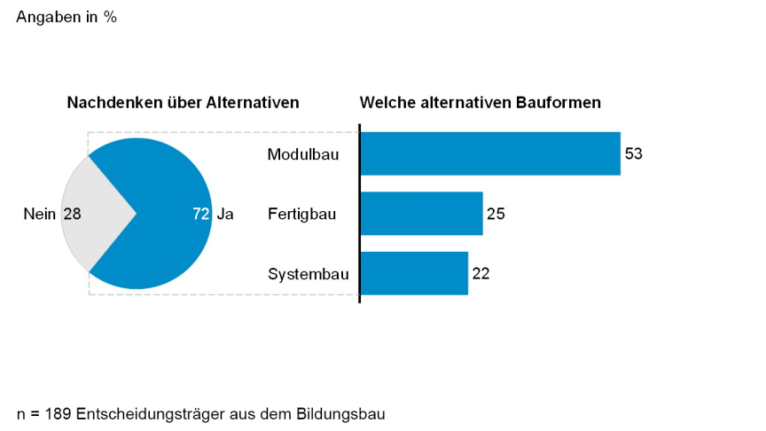 Fast drei Viertel der Umfrageteilnehmer denken über alternative Bauweisen neben dem Massivbau nach. Dabei favorisiert mehr als die Hälfte der Befragten den Modulbau. Grafik: Horváth & Partners im Auftrag von Algeco.
