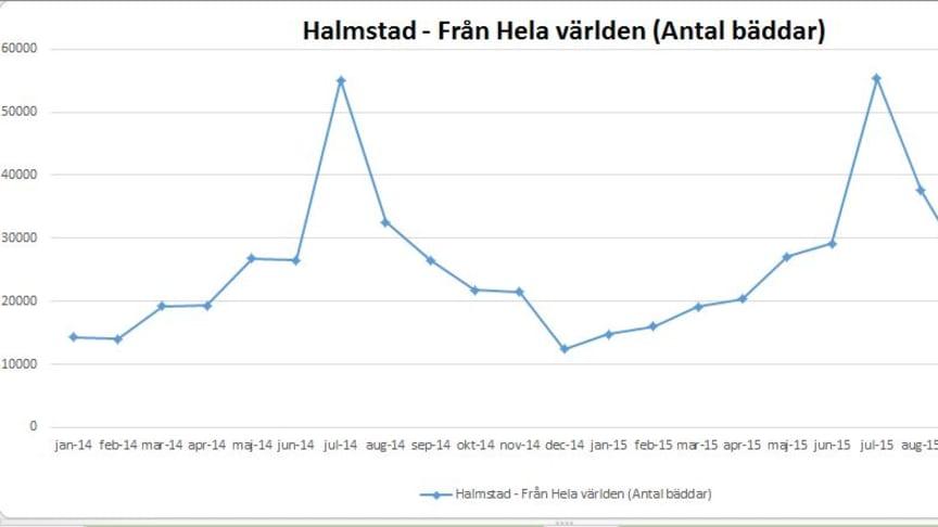 Besökarnas övernattningar i Halmstad ökade 2015 jämför med föregående år