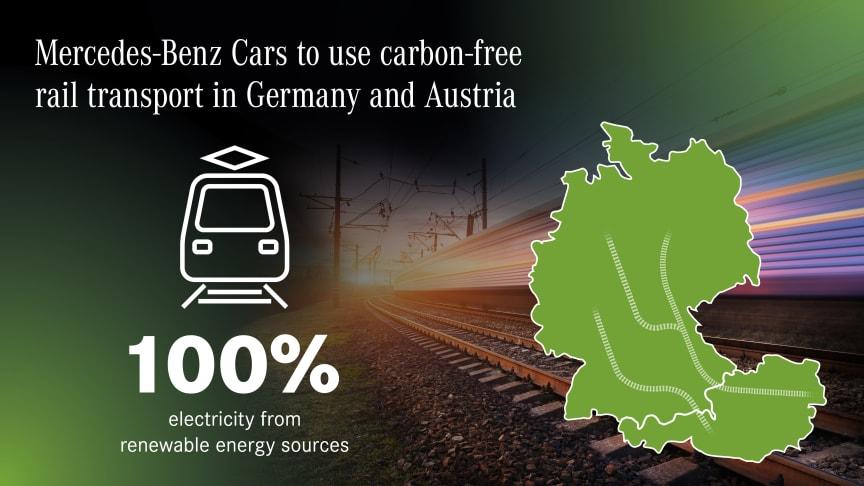 Mercedes-Benz vil udnytte CO2-neutral jernbanetransport i produktionen