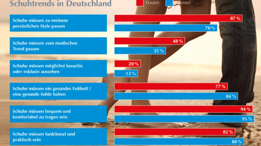 Insgesamt sind den Deutschen beim Schuhkauf Kriterien wie Tragekomfort und Gesundheit wichtiger als modische Aspekte. Frauen achten bei der Schuhauswahl jedoch mehr auf Ästhetik als Männer. Grafik: GEHWOL. Bild: Miramiska | Fotolia