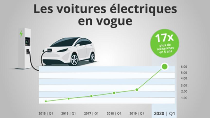 Les voitures électriques trouvent de plus en plus d'adeptes