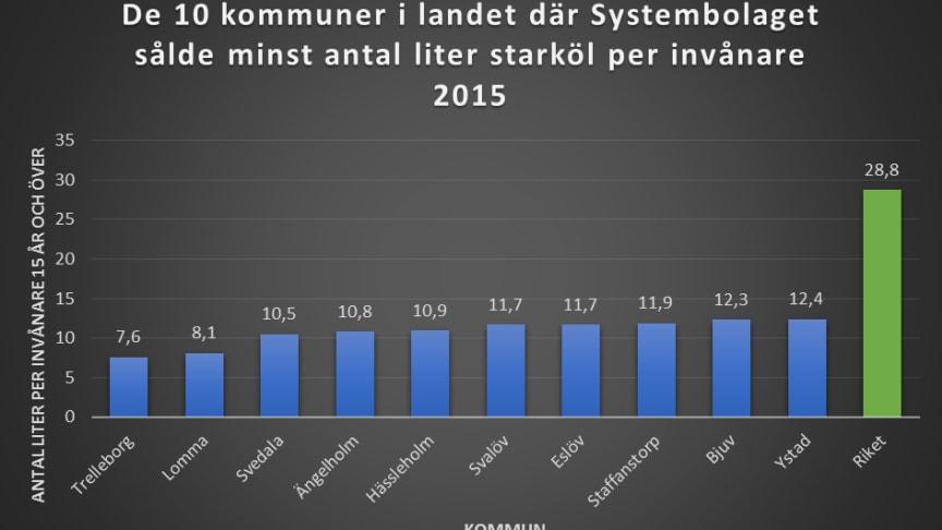 """Av de 10 kommuner i landet där Systembolagets har lägst starkölsförsäljning, ligger samtliga i Skåne län.  Från rapporten """"Så in i Norden olika"""". Källa: Systembolaget och Folkhälsomyndigheten"""