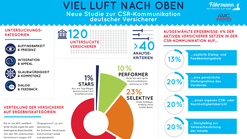 """Studie von Fährmann und AMC """"CSR-Kommunikation der Versicherer"""" - Studiensetcard"""