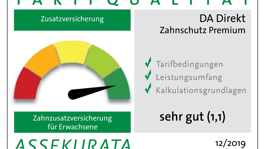 """Mit Bestnoten ausgezeichnet: Tarif """"Zahnschutz Premium"""" erhält die Note 1,1 und """"Zahnschutz Komfort"""" die Note 1,4"""