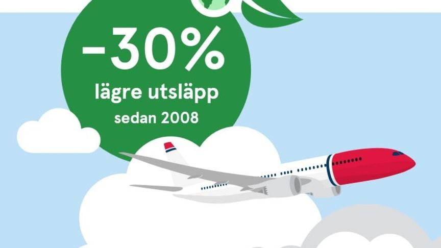Norwegian har minskat utsläppen med 30% per passagerarkilometer de senaste tio åren