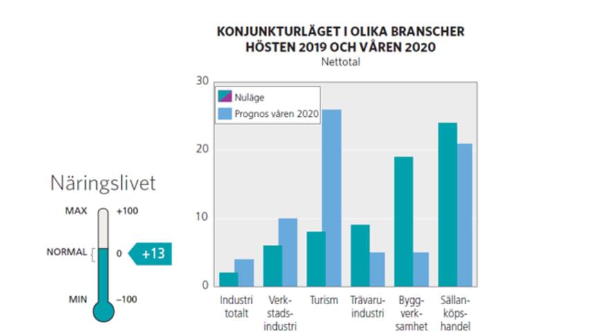 Konjunkturläget i Jämtland hösten 2019 och våren 2020