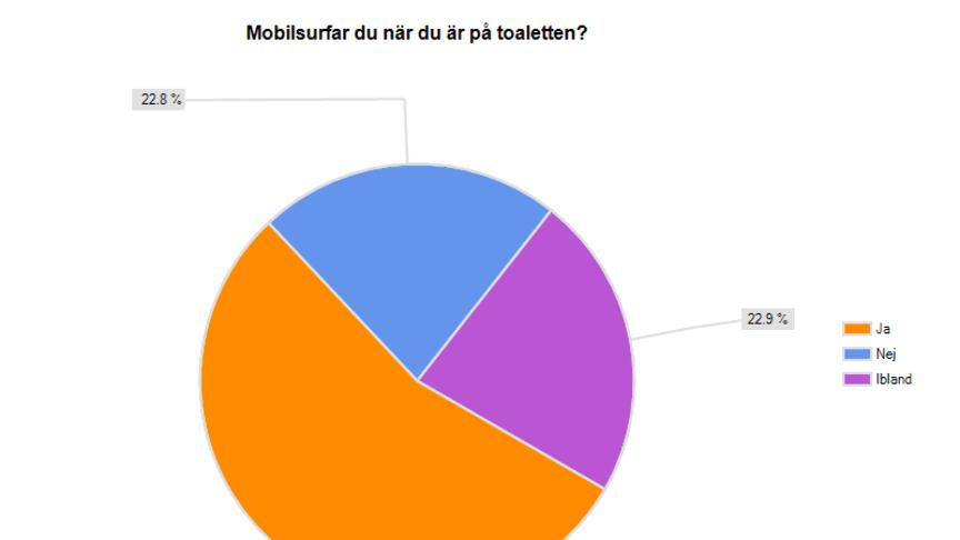 Åtta av tio svenskar mobilsurfar på toaletten