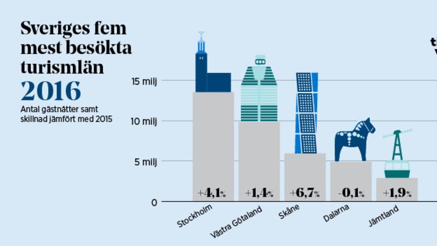 Dämpad ökning av turismen under 2016