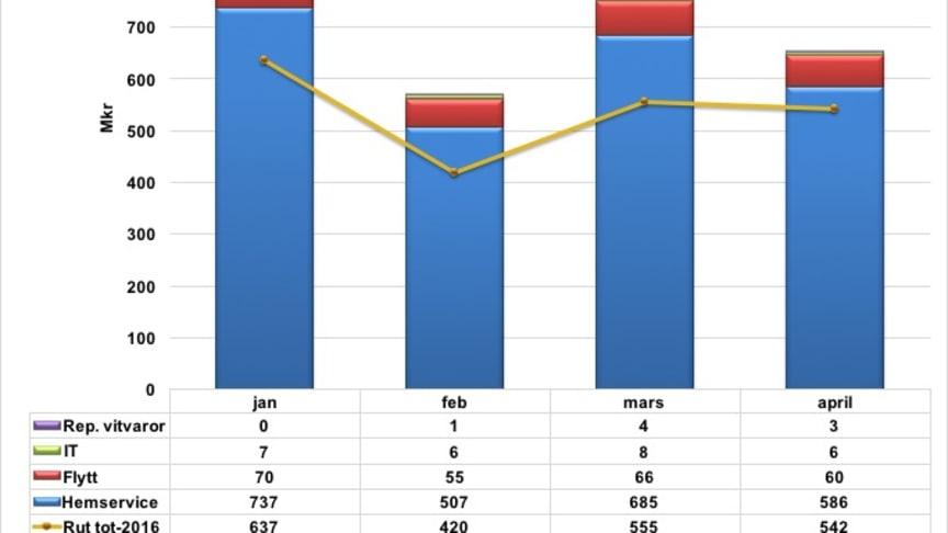Professionell hemservice (rut) har bidragit med 700 nya heltidstjänster 2017