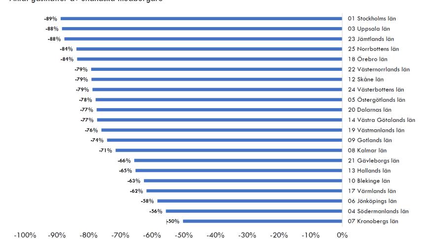 Ytterligare siffror bifogas som PDF.