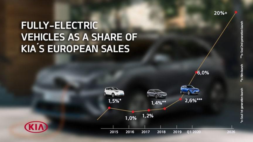 KIA har en progressiv og initiativrig strategi for at fremme skiftet fra forbrændingsmotorer mod popularisering af elbiler