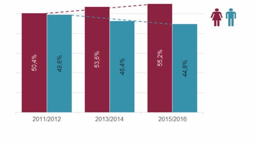 Anteil der Frauen und Männer unter den ärztlichen Existenzgründern (Quelle: apoBank/Zi)