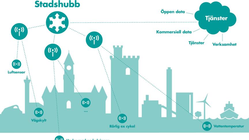Internet of Things; sensorer kan via stadshubben leverera alla tänkbara sorters mätvärden.