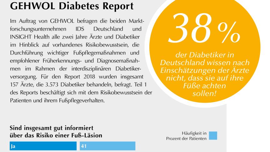 GEHWOL Diabetes-Report 2018, Teil 1: Disease Awareness