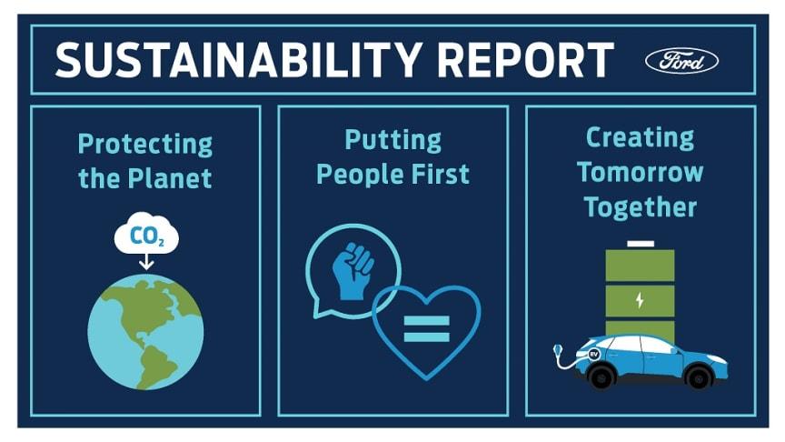 Årlig bærekraftrapport: Ford skal være klimanøytrale globalt innen 2050