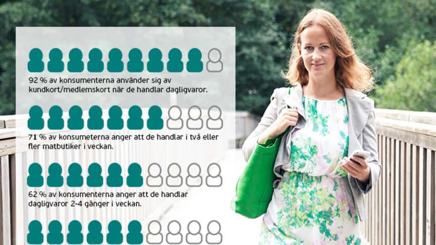 Svenska konsumenter handlar i flera matbutiker