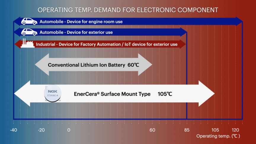 Operating temperature demand for electronic component