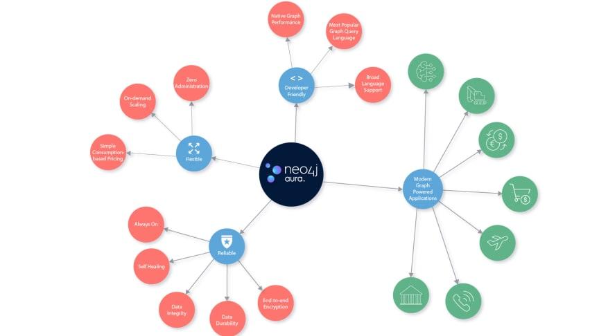 Neo4j Aura™ levererar världens mest kraftfulla, skalbara och flexibla grafdatabas som en fullständigt automatiserad och fullt administrerad tjänst.