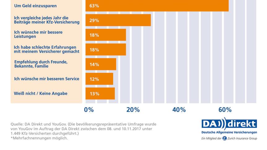 DA Direkt Umfrage: Gründe für den Kfz-Versicherungswechsel