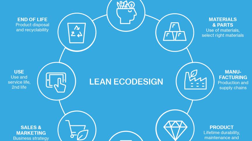 Infografik: Ecodesign lifecycle wheel