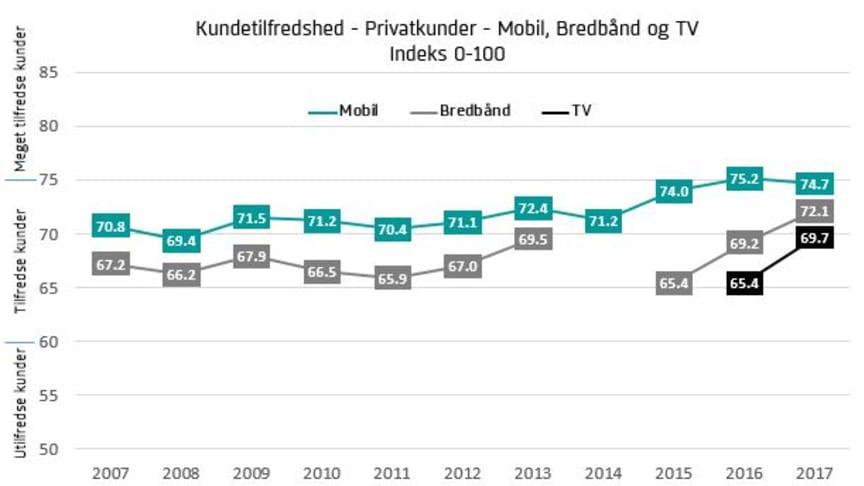 EPSI Rating om Telekom 2017