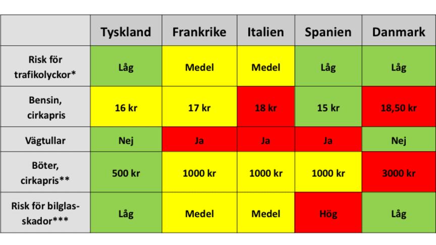 Jämförelse av några av de populäraste bilresemålen i Europa 2019