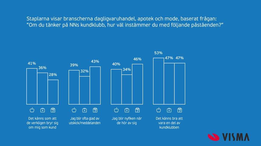 Den statistiska undersökningen genomfördes av Kantar Sifo på uppdrag av Visma. 1550 intervjuer genomfördes i åldrarna 16-75 år, med kriteriet medlemskap i minst en kundklubb. Branscherna dagligvaruhandeln, apotek och mode undersöktes.