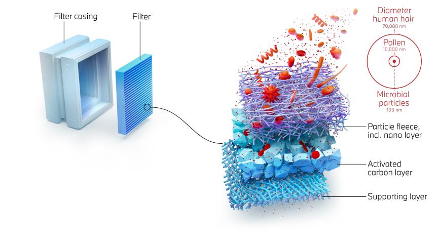 Ny teknologi med nanofibre renser luften