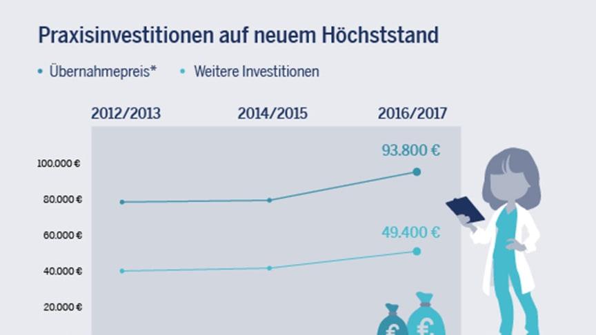 Existenzgründung Hausärzte 2017:  Preise für Praxisübernahmen stark gestiegen