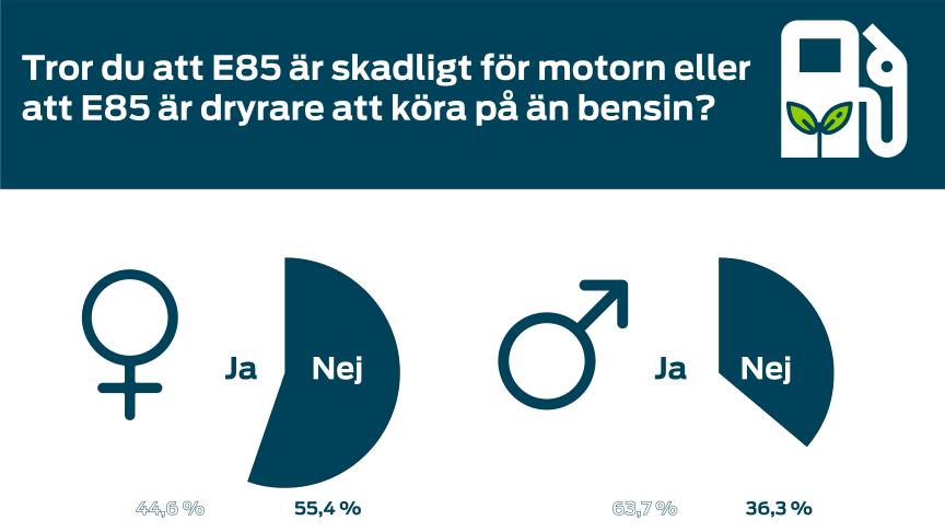 Stark mytbildning kring E85 lever kvar, visar färsk undersökning från Ford