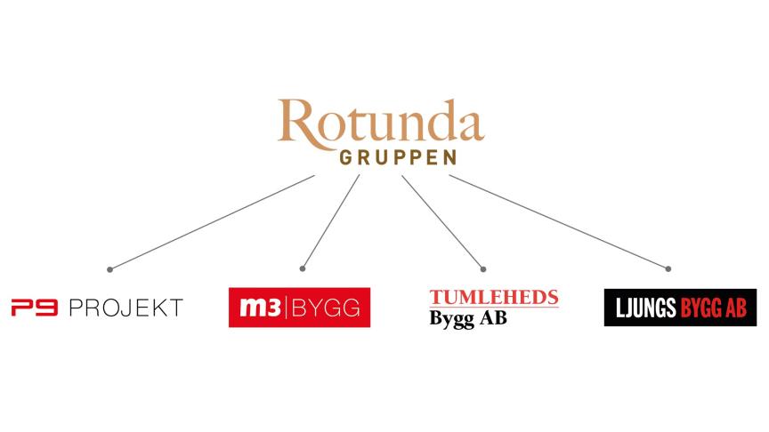 Rotundagruppen