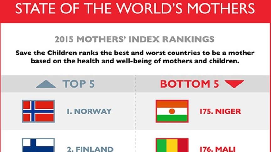 Rädda Barnens mammaindex:  Olika verklighet i världens städer