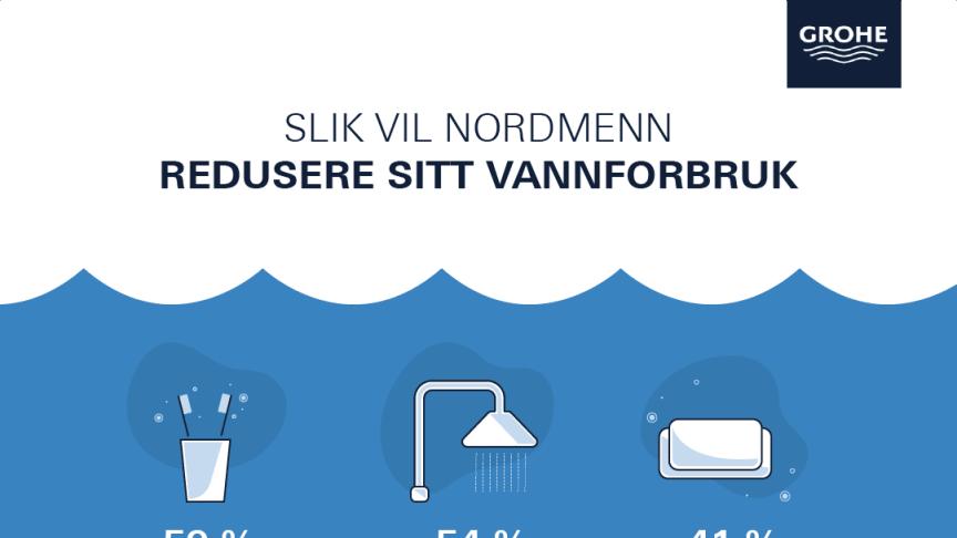 Nordmenn ønsker ikke å endre sine vaner for å redusere vannforbruket